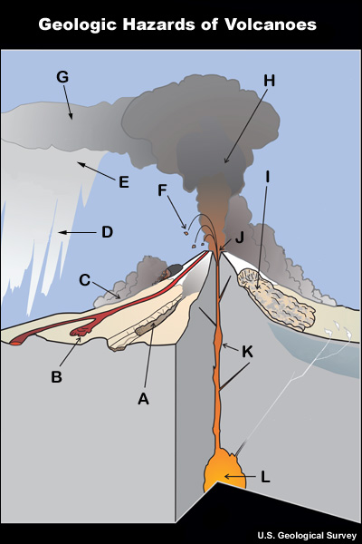 Volcanic ash volcanism a graphic showing hazards associated with volcanic eruptions 11 hazards are shownlava flow ccuart Images