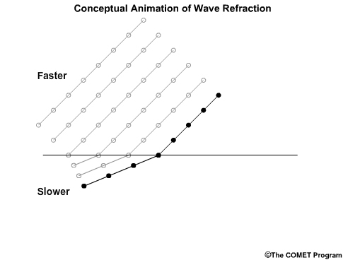 Reflection Waves Animation Conceptual Animation of Wave